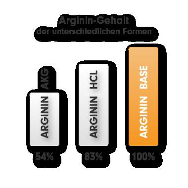 L-Arginin Kapseln hochdosiert als Base - besser als L-Arginin HCL oder AKG