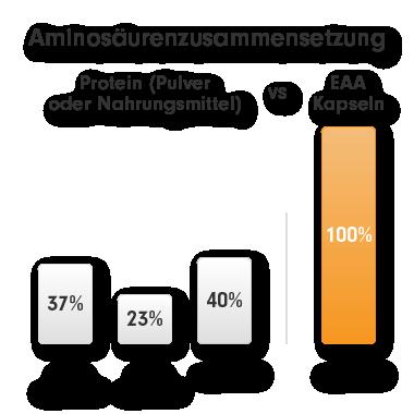 eaa - essentielle aminosäuren vegan - kaufen