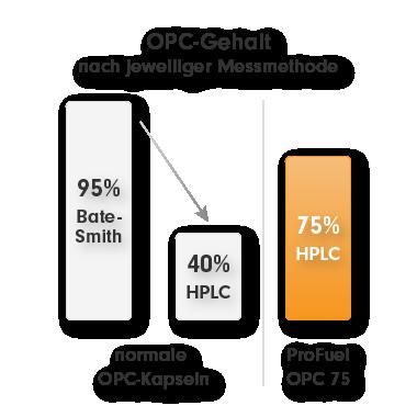 OPC Traubenkernextrakt - Bate Smith vs. HPLC - OPC-Kapseln kaufen