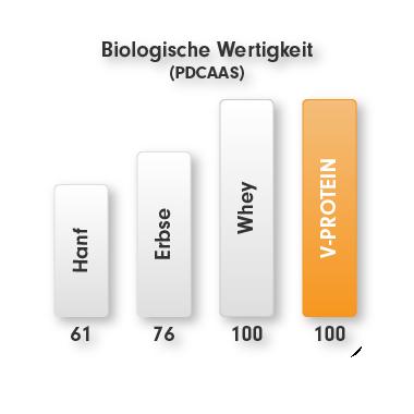 Vegan-Protein Pulver mit höchster biologischer Wertigkeit (PDCAAS) und optimalen Aminosäuren Profil