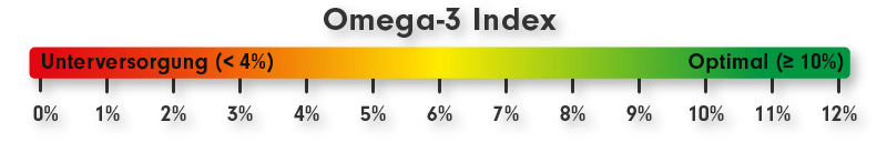 Omega-3-Index - optimal mit DHA EPA Omega-3 versorgt